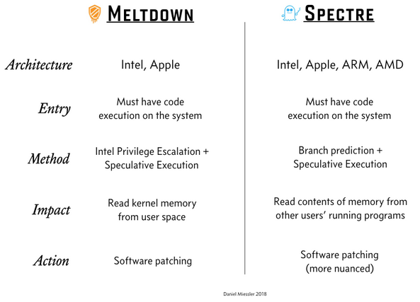 Security hackers ramblings mr daniel miessler also has pretty good summary of the problem in his post a simple explanation of the differences between meltdown and spectre fandeluxe Image collections