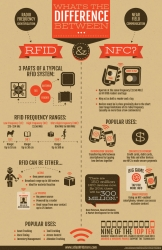 RFID vs. NFC: What's the difference?